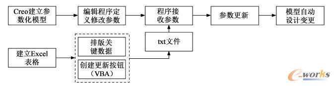 图1 设计流程图