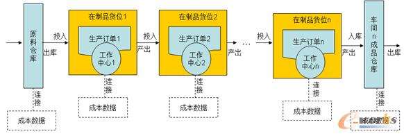 ERP库存系统管理模式