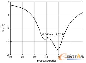 图2 天线单元反射系数