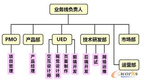 业务部门架构图