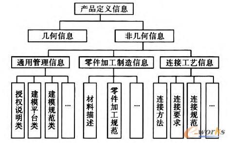 图2 三维标注信息的分类