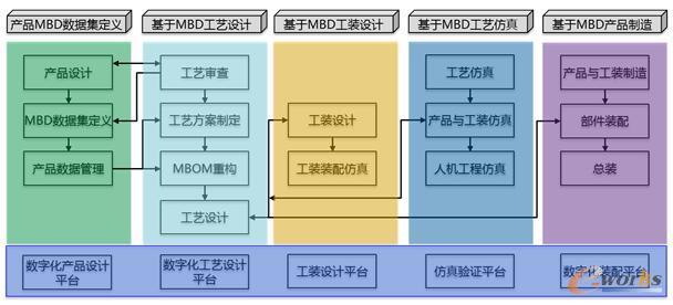 基于MBD的产品开发和制造流程