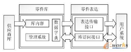 图l 零部件库系统结构