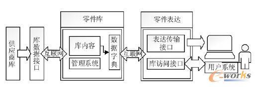 图2 网络化零部件库系统架构