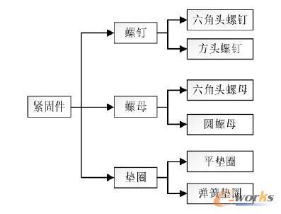 图3 零部件族结构