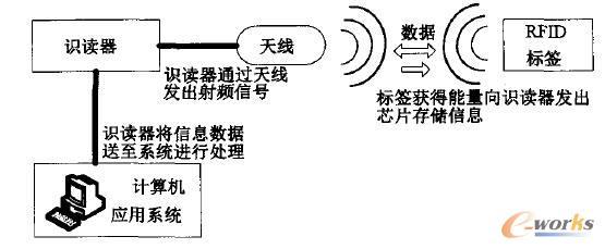 RFID技术的工作原理图