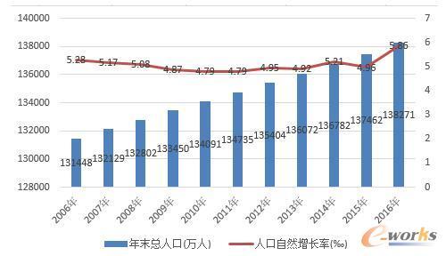6年全国大陆总人口及自然增长率-我国智能交通产业市场环境分析