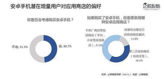 2017年中国Android用户态度分析报告