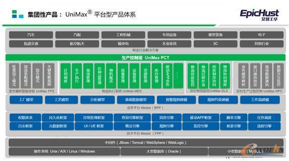 基于Mestar平台构建的集团性产品UniMax产品体系架构