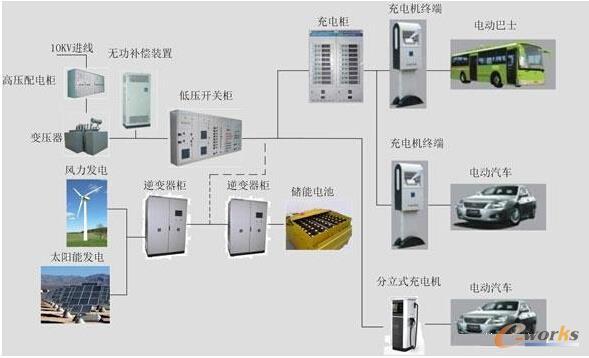 图7为一种可参考的新能源汽车充电解决方案,充电系统组成:配电系统(高压配电柜、变压器、无功补偿装置和低压开关柜)、充电系统(充电柜和充电机终端) 以及储能系统(储能电池与逆变器柜)。无功补偿装置解决充电系统对电网功率因数影响,充电柜内充电机一般都具备有源滤波功能、解决谐波电流和功率因数问题。储能电池和逆变器柜解决老旧配电系统无法满足充电站容量要求、并起到削峰填谷作用,在不充电时候进行储能,大容量充电且配电系统容量不足时释放所储能量进行充电。如果新建配电系统容量足够,储能电池和逆变器柜可以不选用。风力发电和