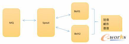 如何自己动手写一个监控系统?