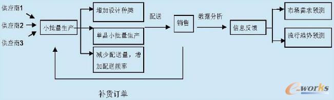 我国服装企业供应链结构改进图
