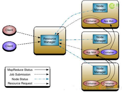 yarn体系结构图
