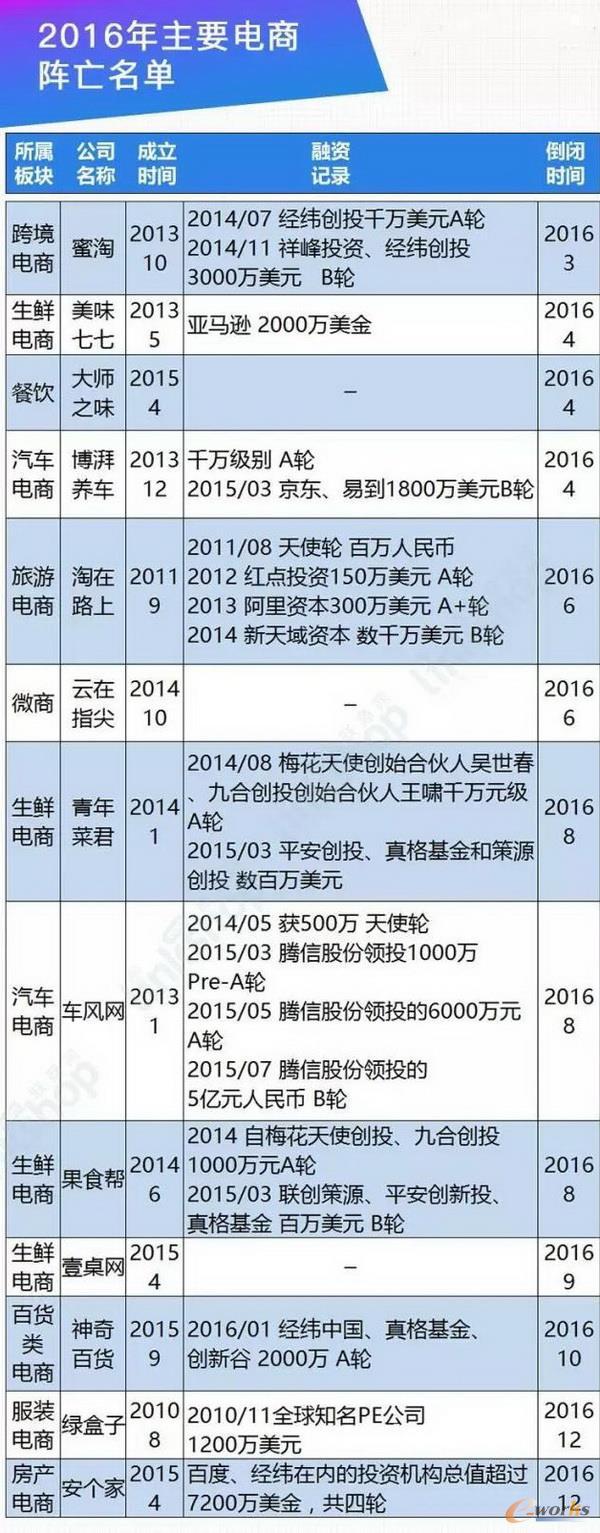 2016年主要电商阵亡名单
