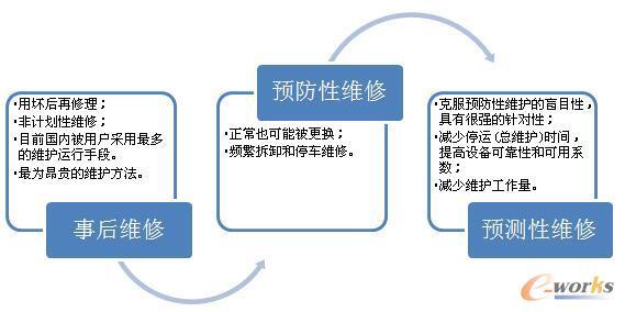 图1 三种维修方式演变及对比