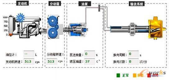 图3 三一泵车远程监控