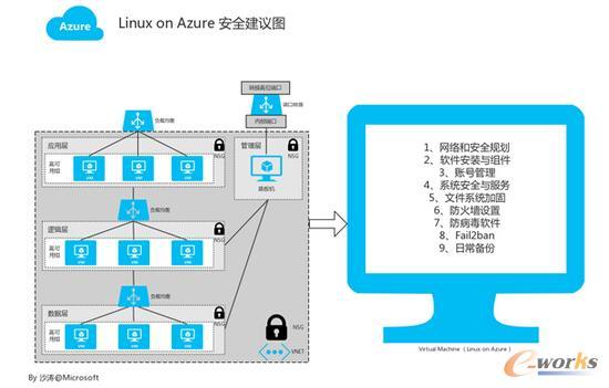 Azure云Linux安全建议