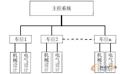 二轮车立体停车库总体系统结构框图