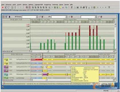 在机器控制站中工单详细调度结果的显示