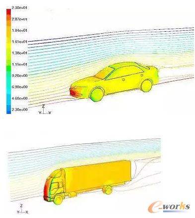 图10 汽车空气动力学分析