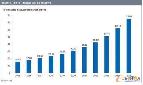 ihs全球物联网设备安装基数预测