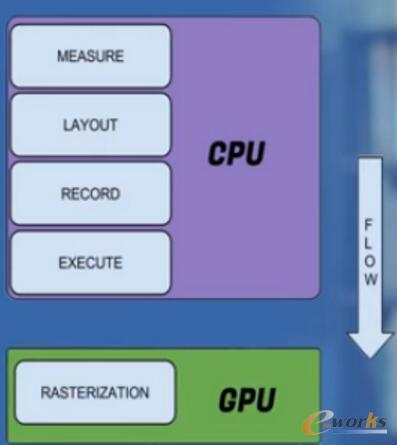 Android性能优化系列之渲染优化