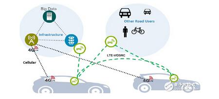 V2X将车与车、车与路、车与人相连接