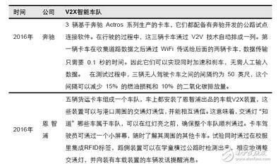 V2X车联网应用于智慧车队构建