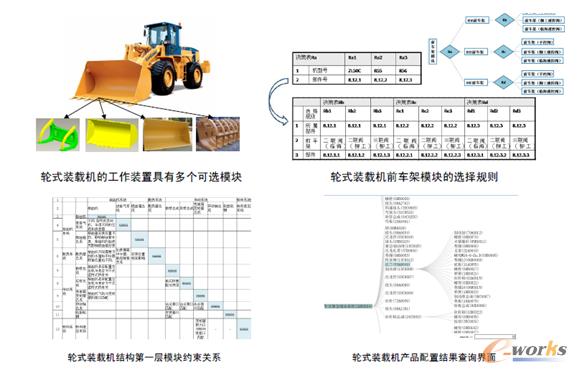 柳工集团的轮式装载机模块化实践