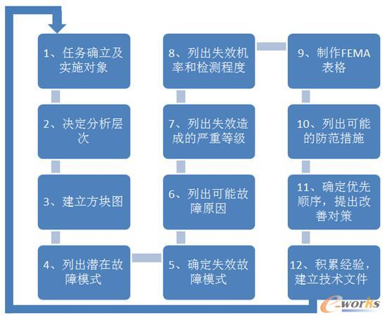 FMEA的实施步骤