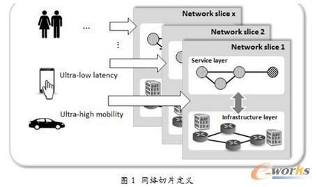 网络切片——5G前行的助推器