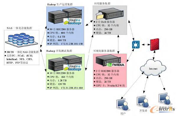 大数据分析平台拓扑结构