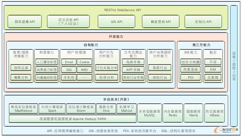 灯塔大数据行业应用平台