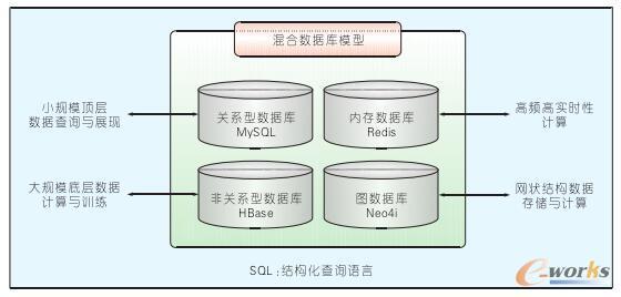 混合数据库模型