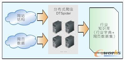 分布式爬虫DT Spider