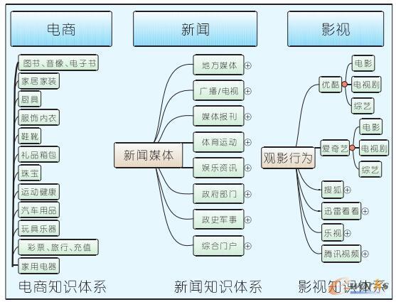 行业知识体系