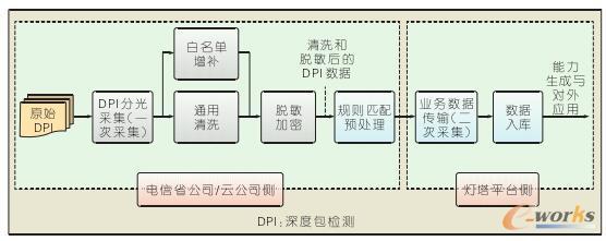 电信网络大数据采集流程