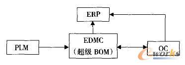 图1 超级BOM运行示意图