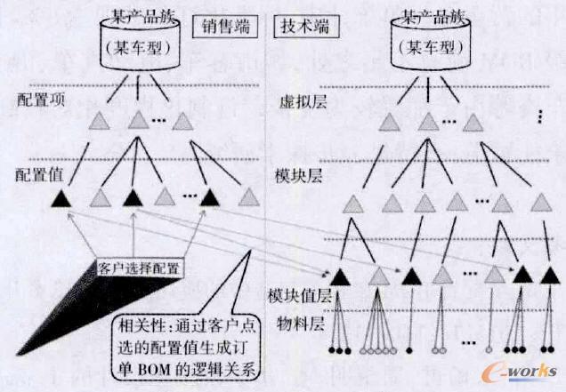 图2 超级BOM原理图