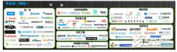 Internet of Things Landscape,人机交互部分