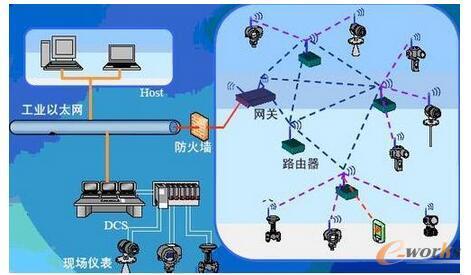 工业以太网的应用与分析