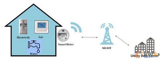 NB-IoT来了!网络还差两个月启用,芯片和平台已经准备好了