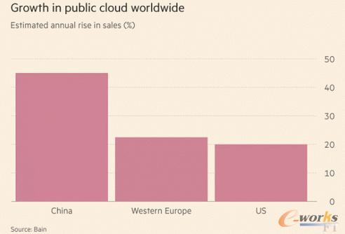 目前全球云计算市场规模和增长情况如何?
