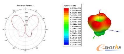 一阶微带天线的E面的方向图及三维方向图