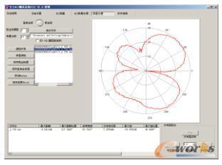 方形天线的E面的方向图