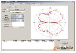 二阶分形天线的E面的方向图