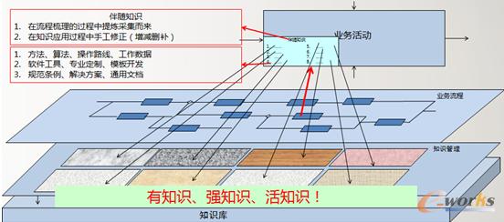 图2 知识工程1.0