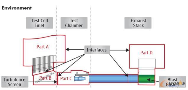 测试间被划分为五个模型,通过接口相互连接,可支持复杂模型的仿真