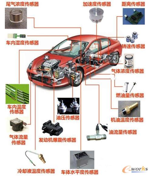 汽车上安装的传感器类型