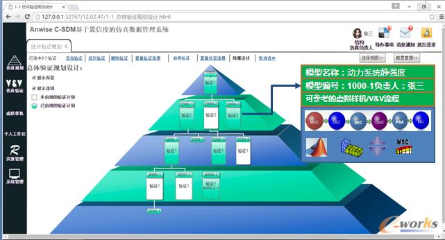 验证金字塔规范